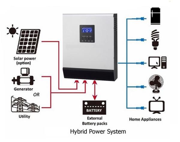 Bảng giá Máy kích điện dùng cho hệ thống năng lượng mặt trời 12v 1000VA/800W Phong Vũ