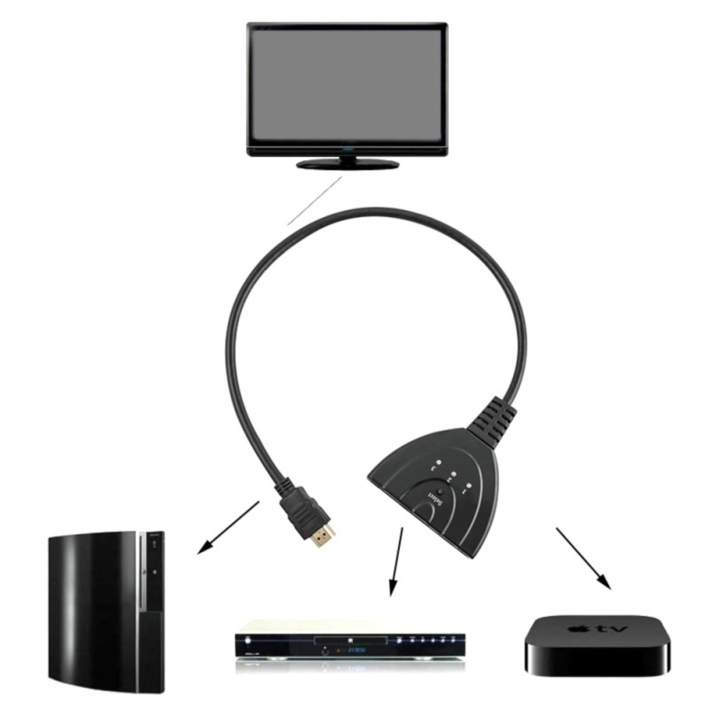Bảng giá Vinmax Cáp Adapter Hộp Hub Chuyển Đổi Tự Động 3 Cổng HDMI Đa Hiển Thị 1080 p 4 k Dành cho DVD HDTV Máy Tính PS3 (Đen) -Quốc Tế Phong Vũ