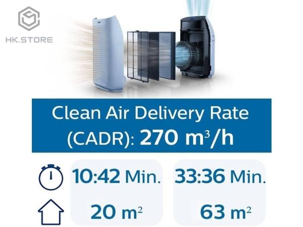 Máy Lọc Không Khí Philips AC1214/10 - Bảo Hành 12 Tháng