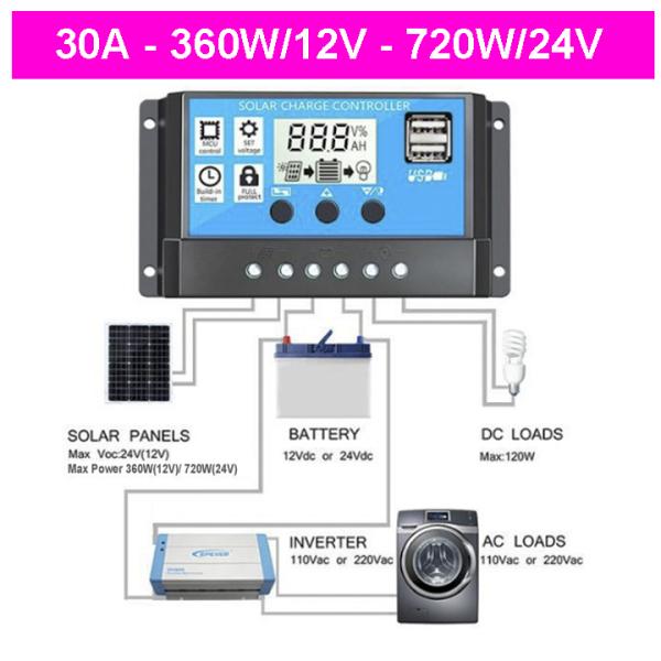 Bảng giá Điều khiển sạc pin năng lượng mặt trời PWM 30A/12V/24V USB SẠC