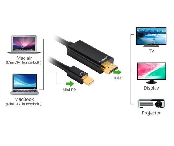 Cáp Chuyển đổi Mini Displayport To Hdmi 3m Ugreen 10436 By Phukiencongnghe.