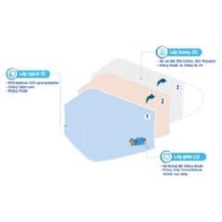 [Dự kiến giao hàng ngày 28 07] Khẩu trang vải sợi tre kháng khuẩn 3 lớp- size S - Pack 5 (các màu) - Export GSTNM012 thumbnail