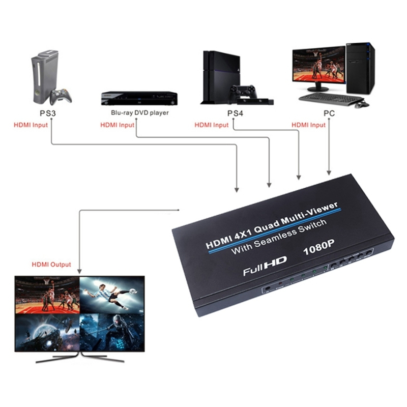 4X1 Multi-Viewe HDMI Quad Screen Real Time Multiviewer with HDMI Seamless Switcher Function Full 3D 1080P Switcher for PC(EU Plug)