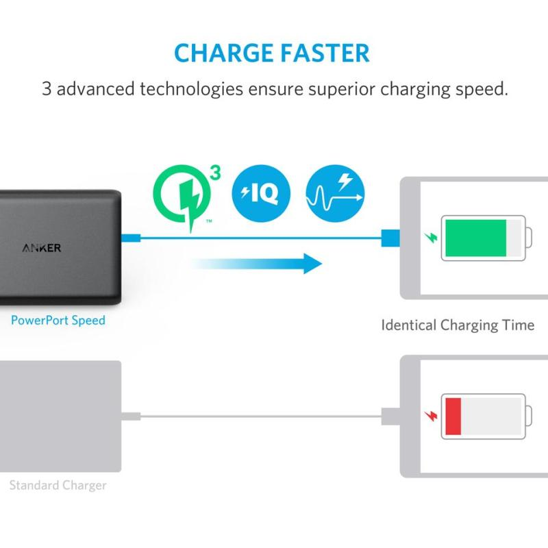 Sạc Anker PowerPort Speed 5, 5 cổng - 2 cổng Quick Charge 3.0, 63W