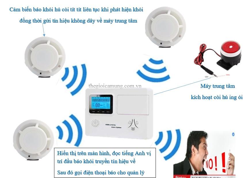 Hệ thống báo khói báo cháy không dây báo động khẩn qua điện thoại MIKA660