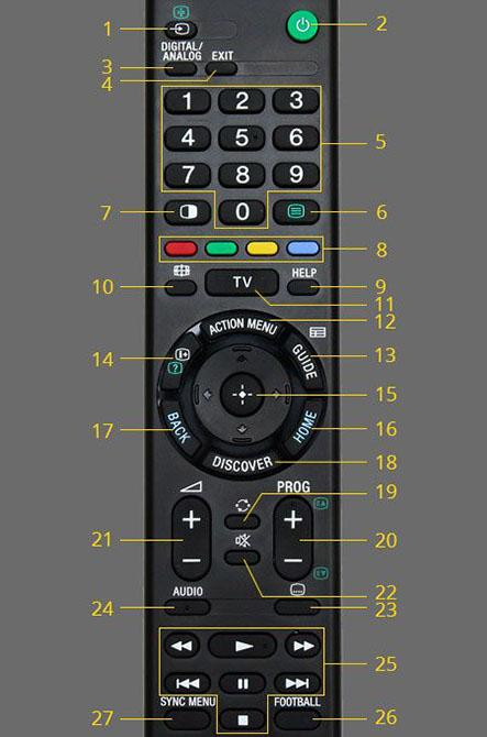 Bảng giá REMOTE ĐIỀU KHIỂN TIVI SONY RMT-TX100P (đen)