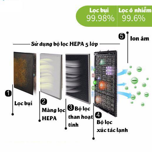 Bảng giá Màng lọc không khí HEPA cho không khí trong lành tươi mát Điện máy Pico