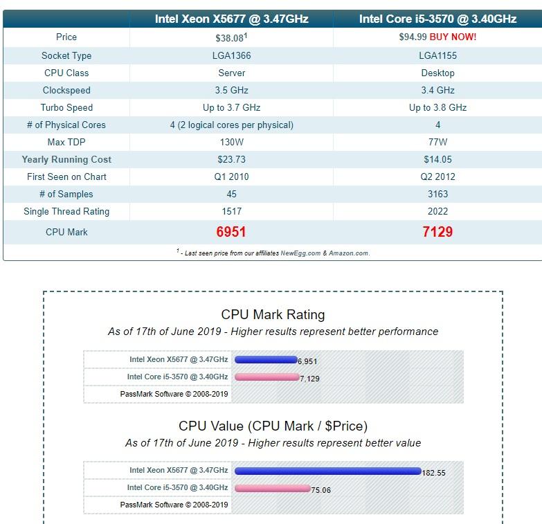 Bộ vi sử lý Intel Xeon X5677 4 nhân 8 luồng siêu mạnh ~ I7 3770