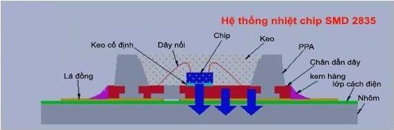 Hệ thống nhiệt chip SMD đèn led đường phố SMD